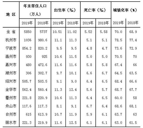 (来源:浙江省统计局)